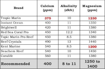 best reef salt comparison chart number 1. Shows calcium, alkalinity and magnesium levels across brands